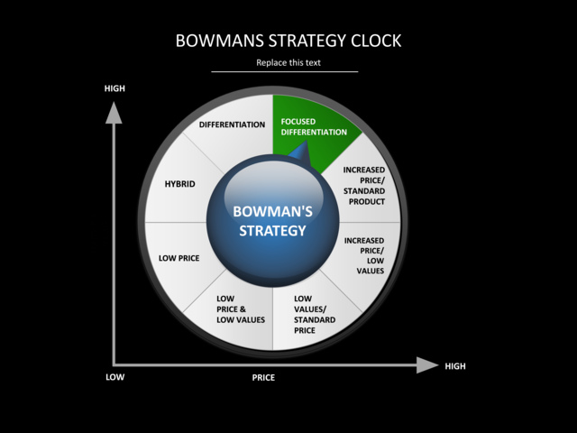 bowmans strategic clock