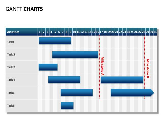 milestone chart templates powerpoint - powerpoint slide gantt chart 31 days 2 milestones